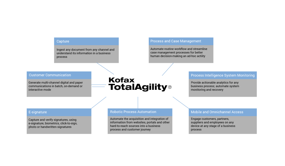 Kofax TotalAgility provides all the tools needed during the entire BPM lifecycle.